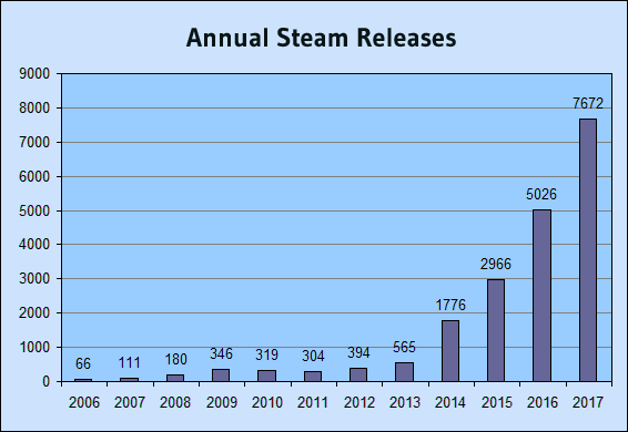 steam sales yearly
